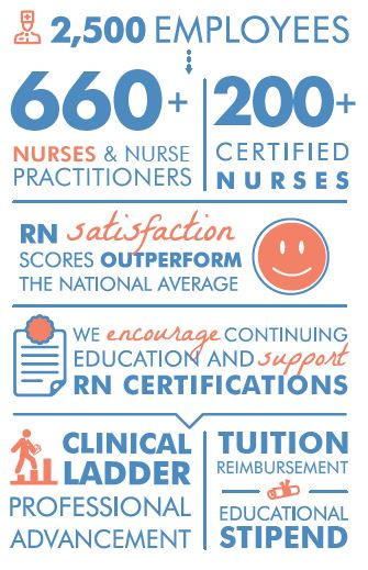 nursing infographic
